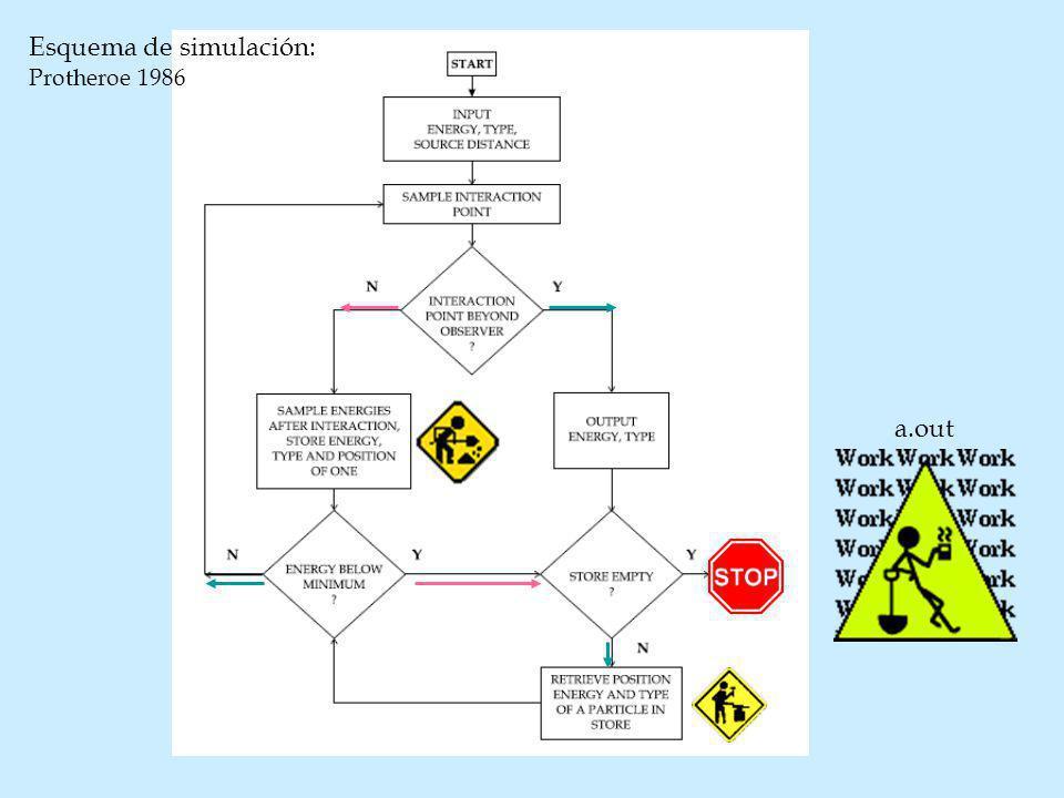 a.out Esquema de simulación: Protheroe 1986