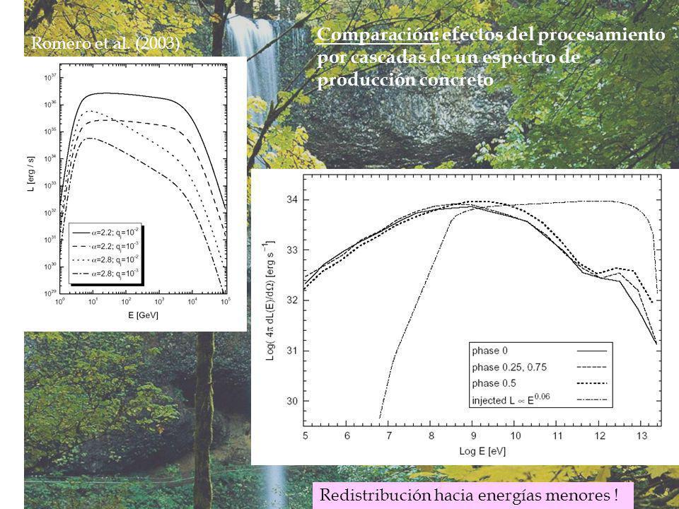 Romero et al. (2003) Redistribución hacia energías menores .