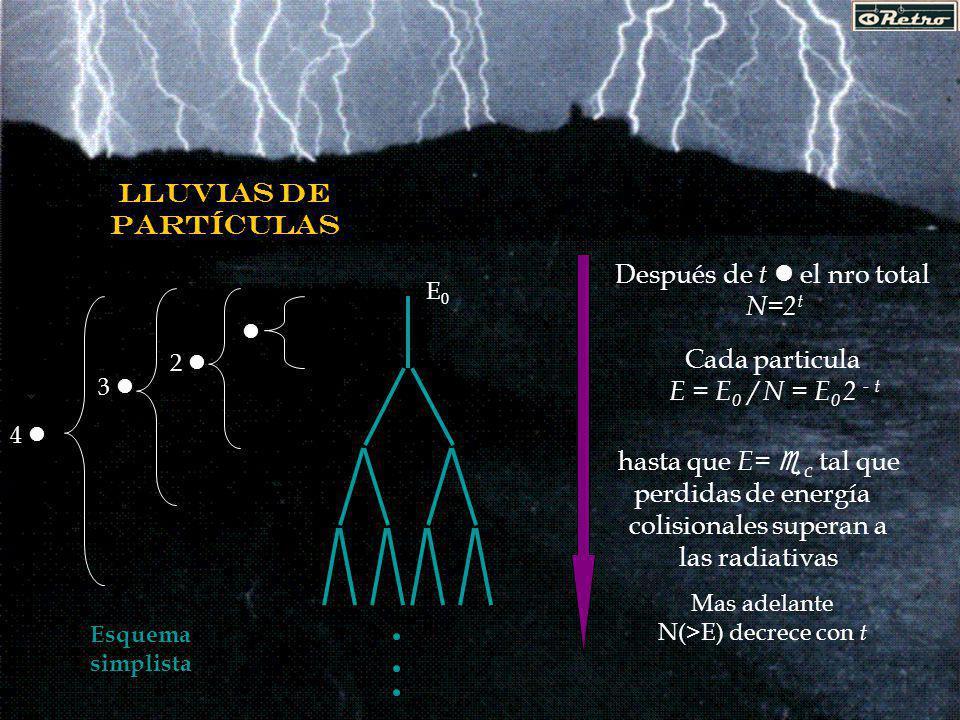 lluvias de partículas 2 l 3 l 4 l l E0E0 Después de t l el nro total N=2 t Cada particula E = E 0 / N = E 0 2 - t Esquema simplista hasta que E= e c tal que perdidas de energía colisionales superan a las radiativas Mas adelante N(>E) decrece con t