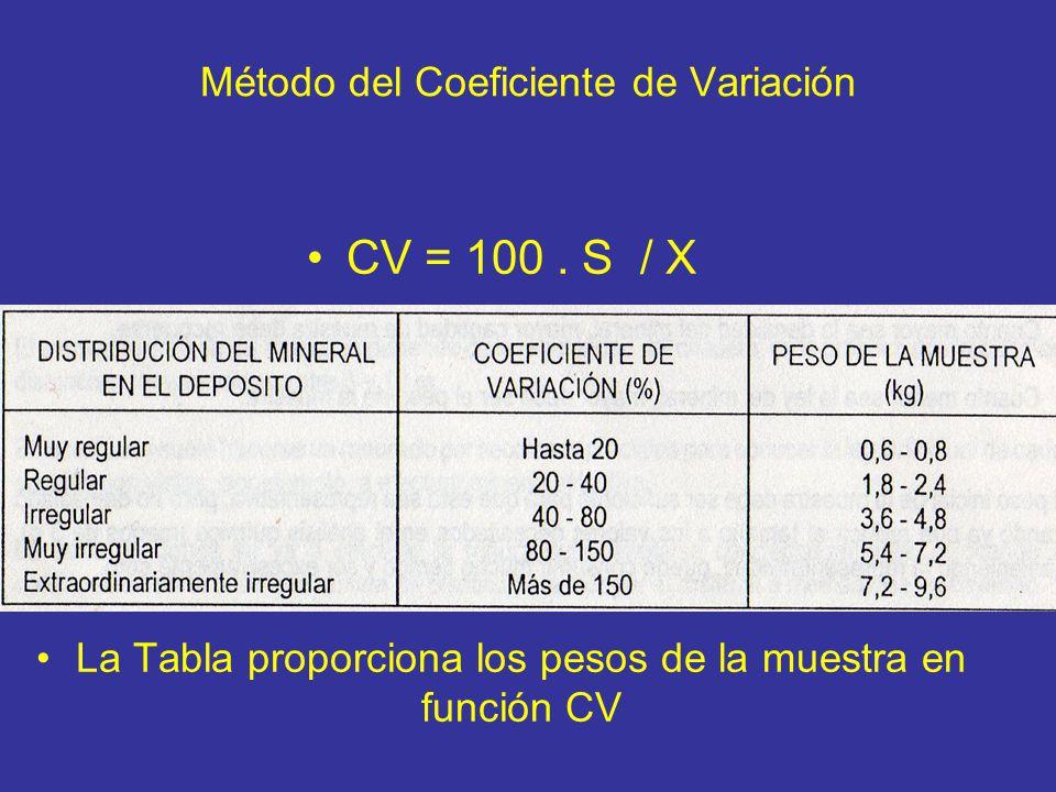 Método del Coeficiente de Variación CV = 100. S / X La Tabla proporciona los pesos de la muestra en función CV