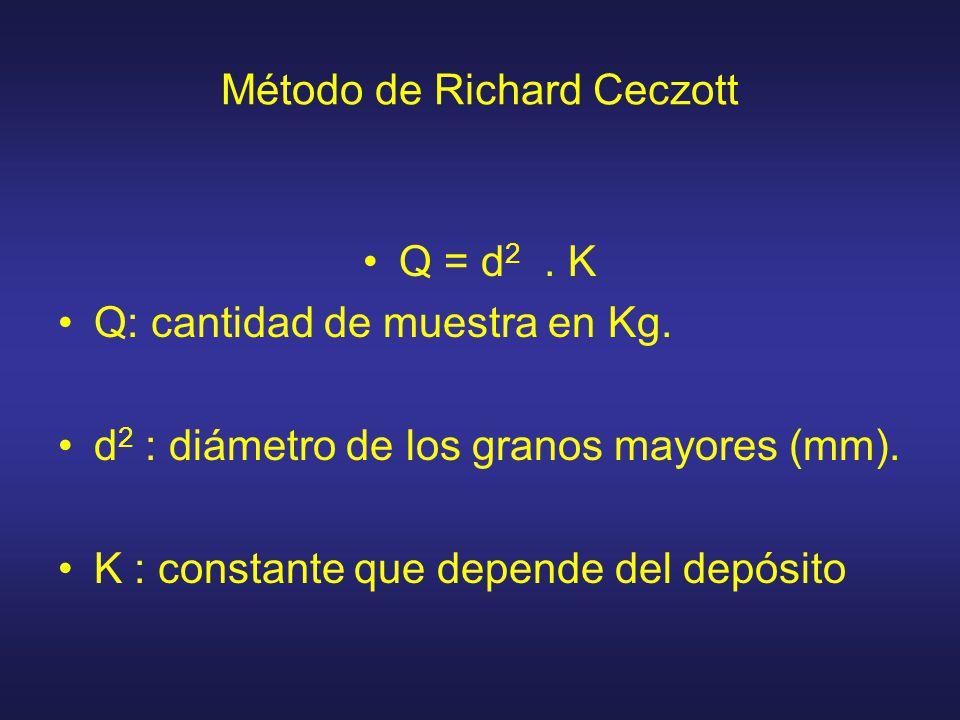 Método de Richard Ceczott Q = d 2. K Q: cantidad de muestra en Kg. d 2 : diámetro de los granos mayores (mm). K : constante que depende del depósito