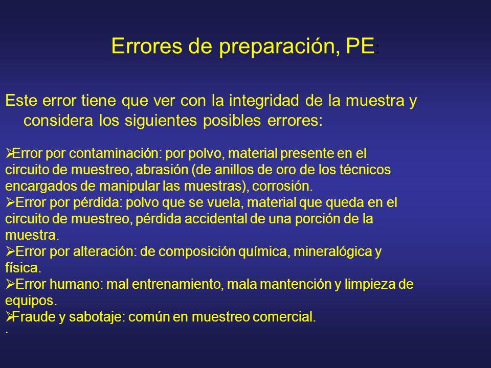 Errores de preparación, PE : Este error tiene que ver con la integridad de la muestra y considera los siguientes posibles errores: Error por contamina