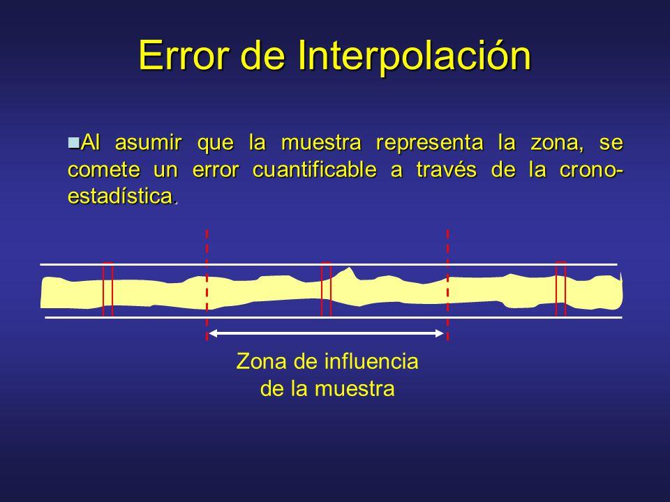Error de Interpolación Zona de influencia de la muestra Al asumir que la muestra representa la zona, se comete un error cuantificable a través de la crono- estadística.