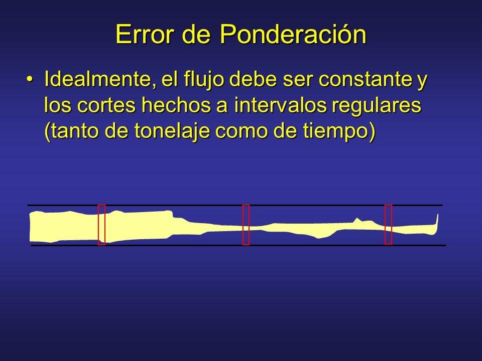 Error de Ponderación Idealmente, el flujo debe ser constante y los cortes hechos a intervalos regulares (tanto de tonelaje como de tiempo)Idealmente, el flujo debe ser constante y los cortes hechos a intervalos regulares (tanto de tonelaje como de tiempo)