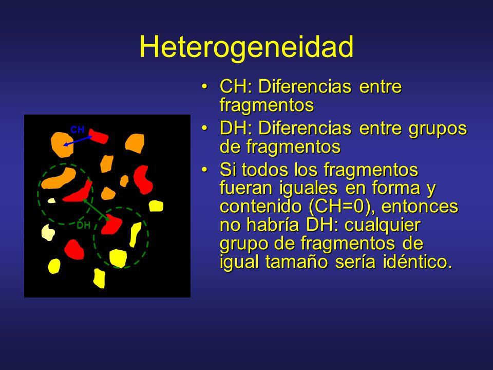 Heterogeneidad CH: Diferencias entre fragmentosCH: Diferencias entre fragmentos DH: Diferencias entre grupos de fragmentosDH: Diferencias entre grupos
