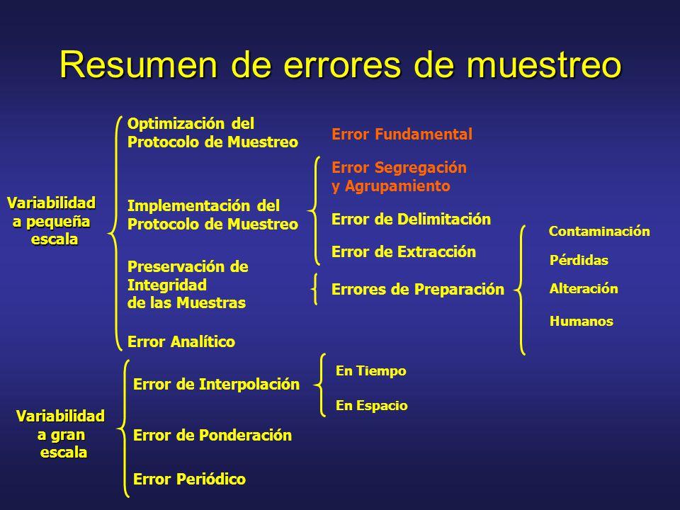 Resumen de errores de muestreo Variabilidad a gran escala Error de Interpolación Error Periódico Error de Ponderación En Tiempo En Espacio Contaminación Pérdidas Alteración Humanos Variabilidad a pequeña escala Optimización del Protocolo de Muestreo Implementación del Protocolo de Muestreo Preservación de Integridad de las Muestras Error Analítico Error Fundamental Error Segregación y Agrupamiento Error de Delimitación Error de Extracción Errores de Preparación