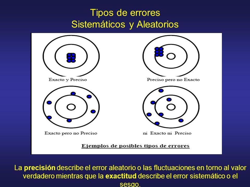Tipos de errores Sistemáticos y Aleatorios La precisión describe el error aleatorio o las fluctuaciones en torno al valor verdadero mientras que la exactitud describe el error sistemático o el sesgo.
