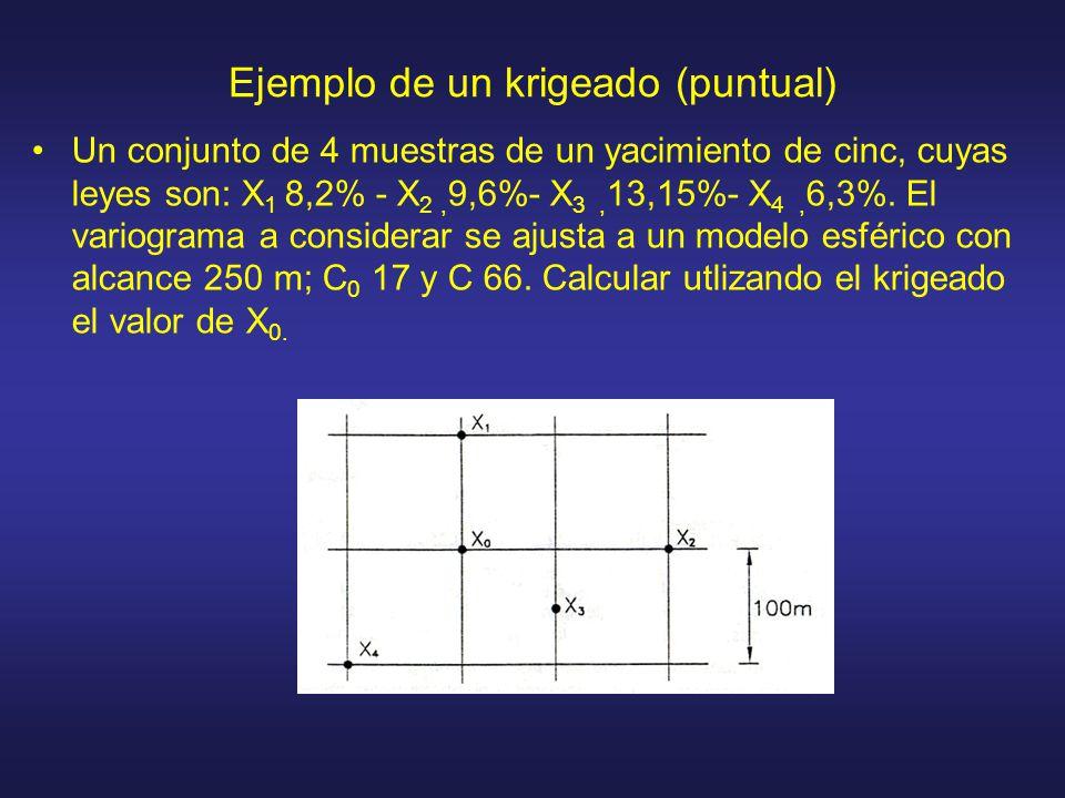 Ejemplo de un krigeado (puntual) Un conjunto de 4 muestras de un yacimiento de cinc, cuyas leyes son: X 1 8,2% - X 2, 9,6%- X 3, 13,15%- X 4, 6,3%. El