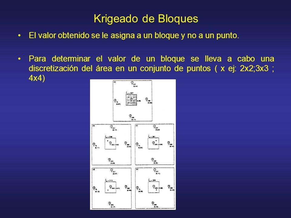 Krigeado de Bloques El valor obtenido se le asigna a un bloque y no a un punto. Para determinar el valor de un bloque se lleva a cabo una discretizaci