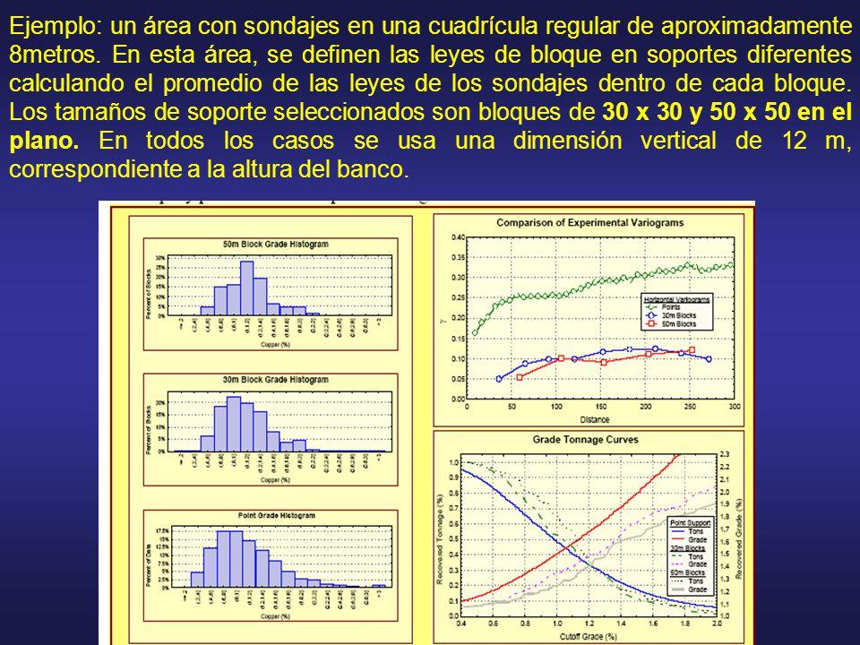 Ejemplo: un área con sondajes en una cuadrícula regular de aproximadamente 8metros. En esta área, se definen las leyes de bloque en soportes diferente