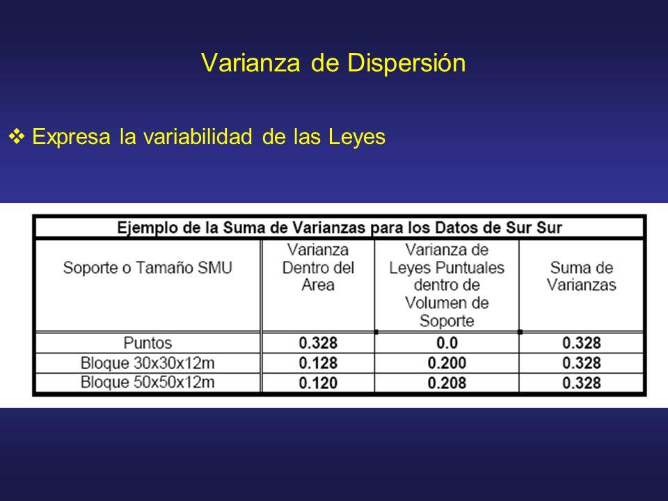 Varianza de Dispersión Expresa la variabilidad de las Leyes