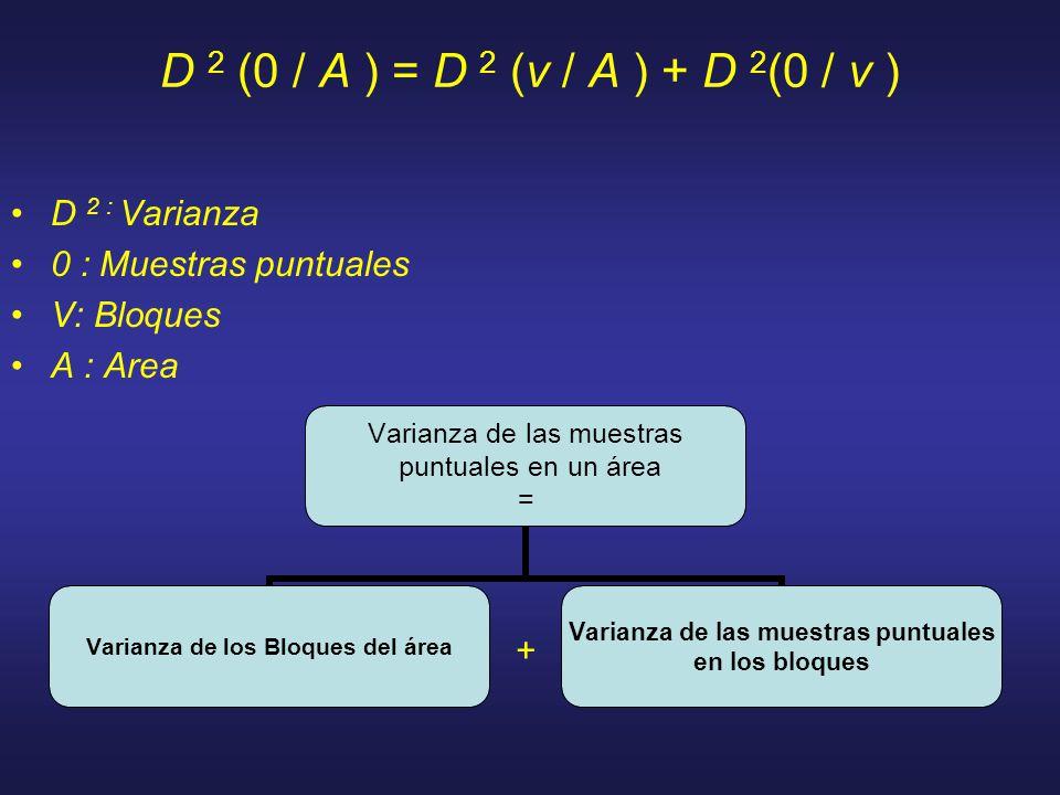 D 2 (0 / A ) = D 2 (v / A ) + D 2 (0 / v ) D 2 : Varianza 0 : Muestras puntuales V: Bloques A : Area Varianza de las muestras puntuales en un área = Varianza de los Bloques del área Varianza de las muestras puntuales en los bloques +