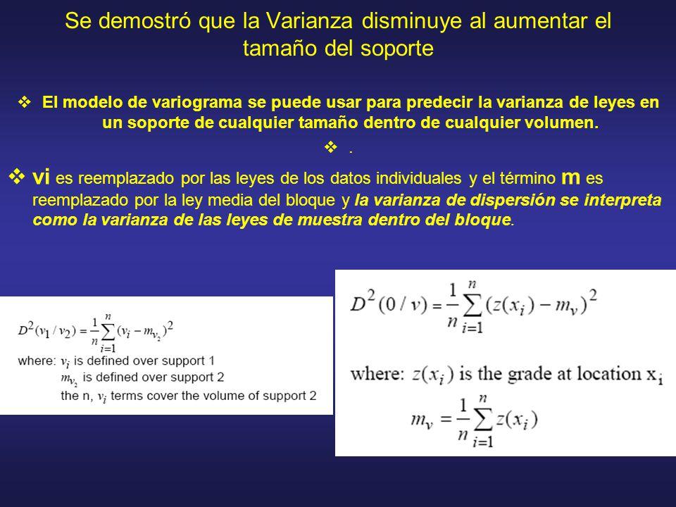 Se demostró que la Varianza disminuye al aumentar el tamaño del soporte El modelo de variograma se puede usar para predecir la varianza de leyes en un soporte de cualquier tamaño dentro de cualquier volumen..