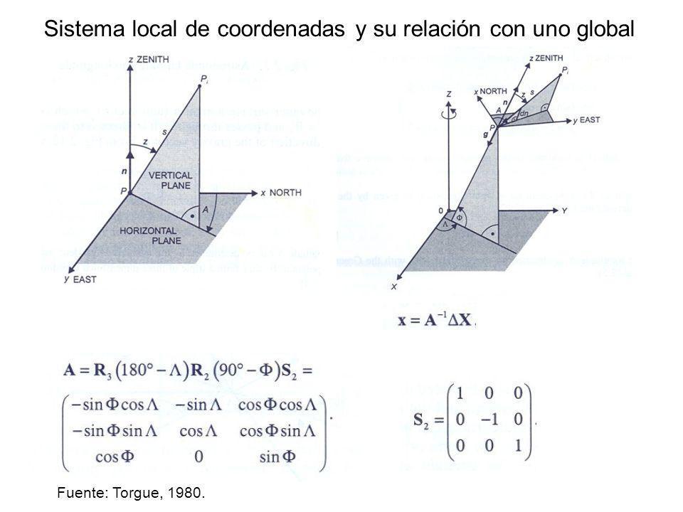 Sistema local de coordenadas y su relación con uno global Fuente: Torgue, 1980.