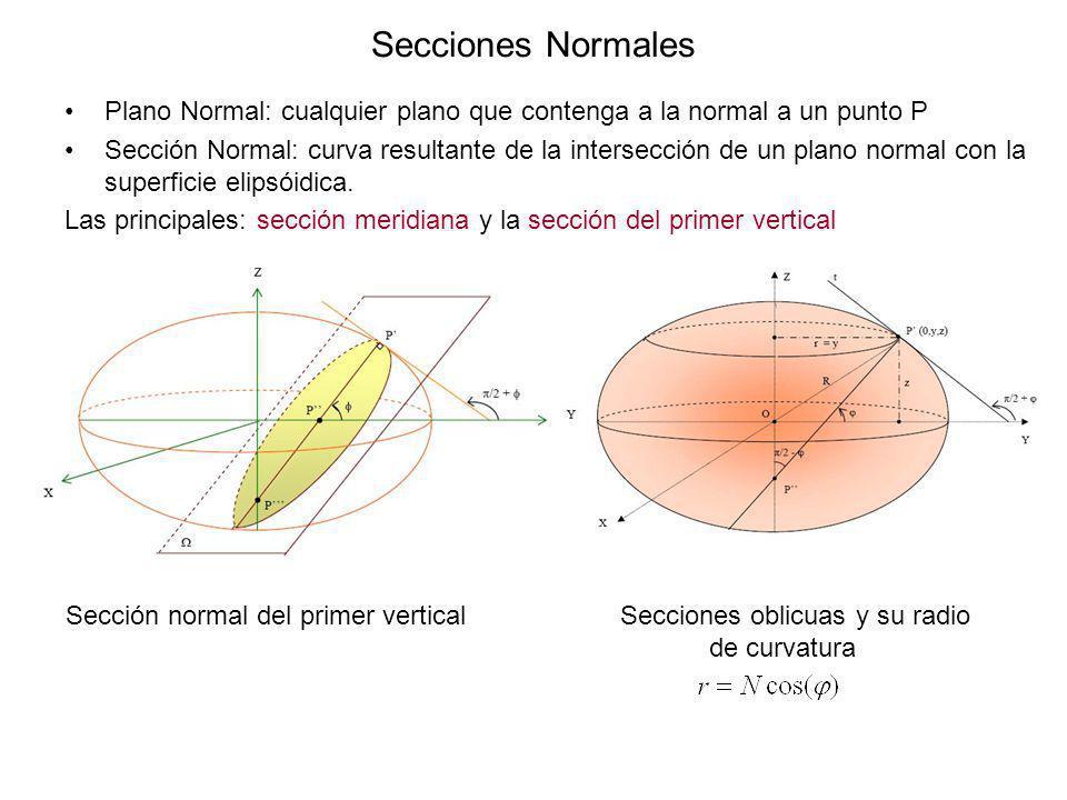 Secciones Normales Plano Normal: cualquier plano que contenga a la normal a un punto P Sección Normal: curva resultante de la intersección de un plano
