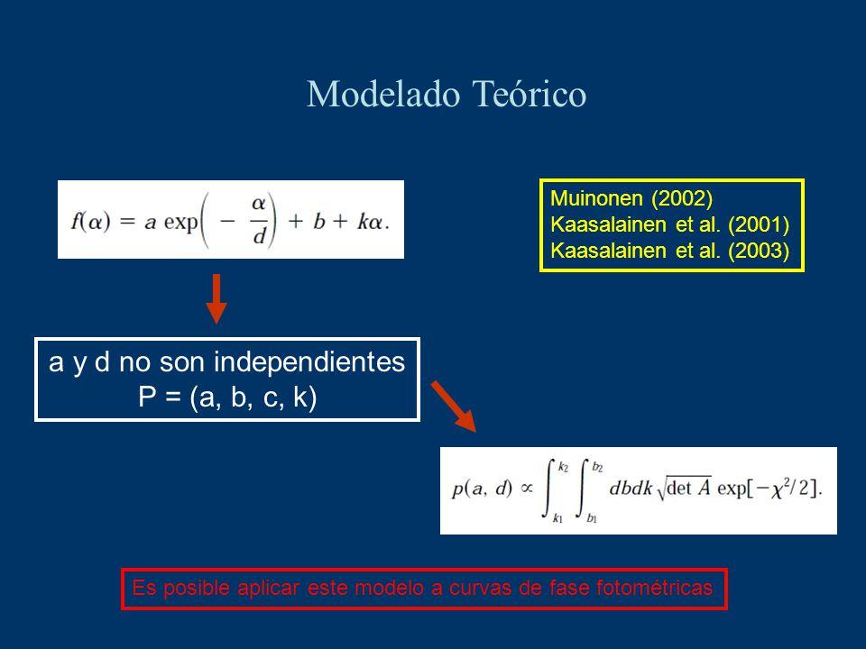 Modelado Teórico a y d no son independientes P = (a, b, c, k) Muinonen (2002) Kaasalainen et al. (2001) Kaasalainen et al. (2003) Es posible aplicar e