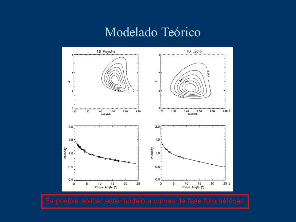 Modelado Teórico Es posible aplicar este modelo a curvas de fase fotométricas