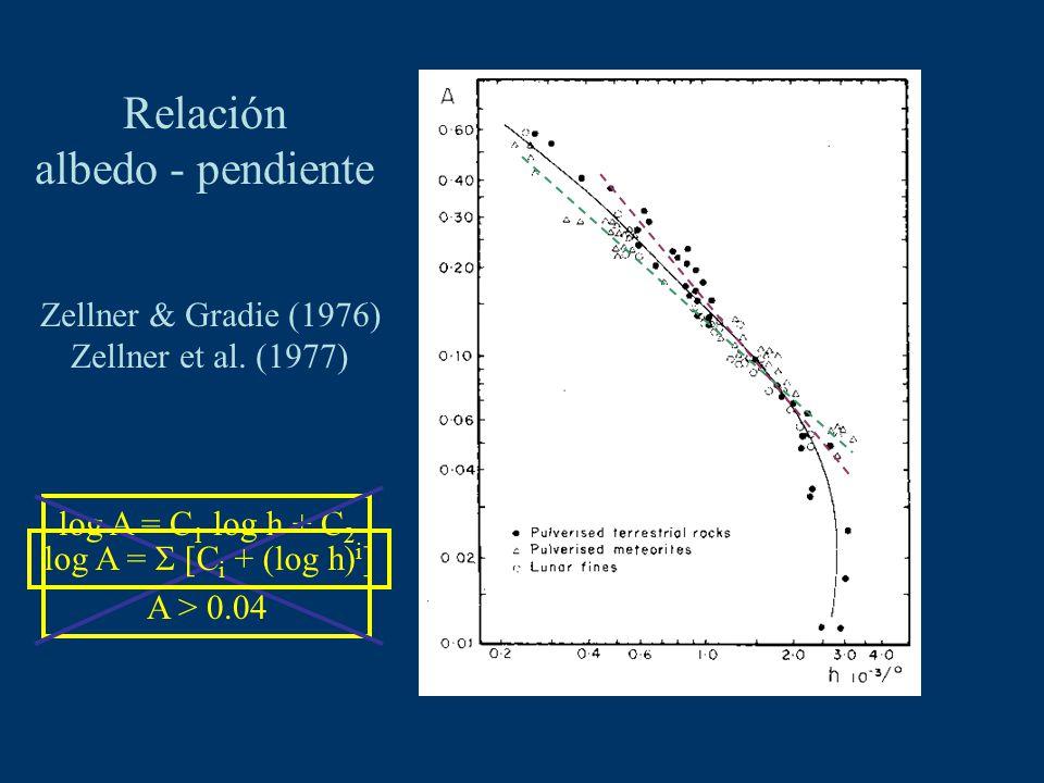 Relación albedo - pendiente Zellner & Gradie (1976) Zellner et al. (1977) log A = C 1 log h + C 2 A > 0.04 log A = [C i + (log h) i ]