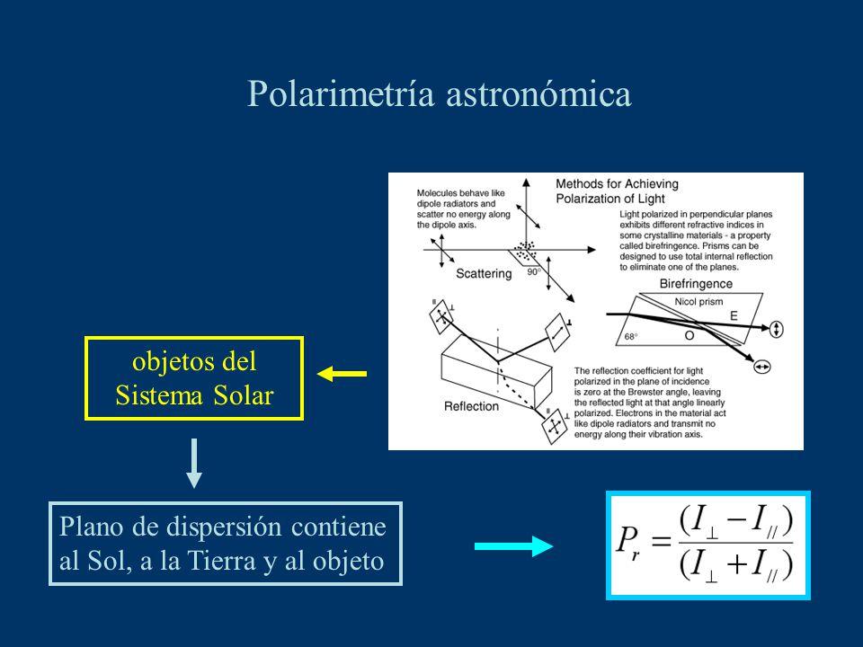 Polarimetría astronómica Plano de dispersión contiene al Sol, a la Tierra y al objeto objetos del Sistema Solar