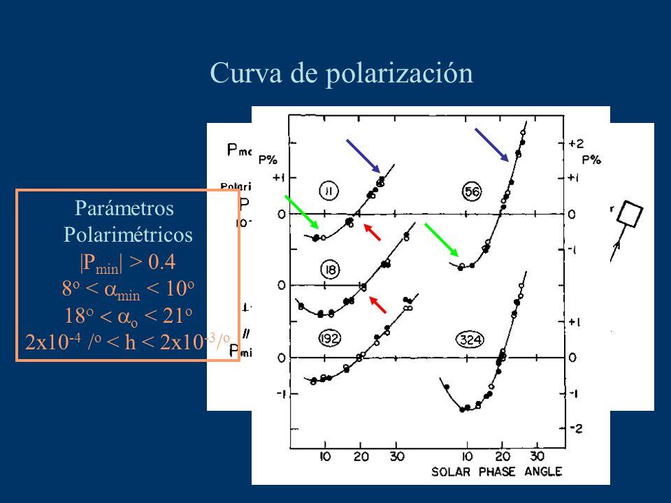Curva de polarización (1) Ceres Parámetros Polarimétricos |P min | > 0.4 8 o < min < 10 o o < 21 o 2x10 -4 / o < h < 2x10 -3 / o