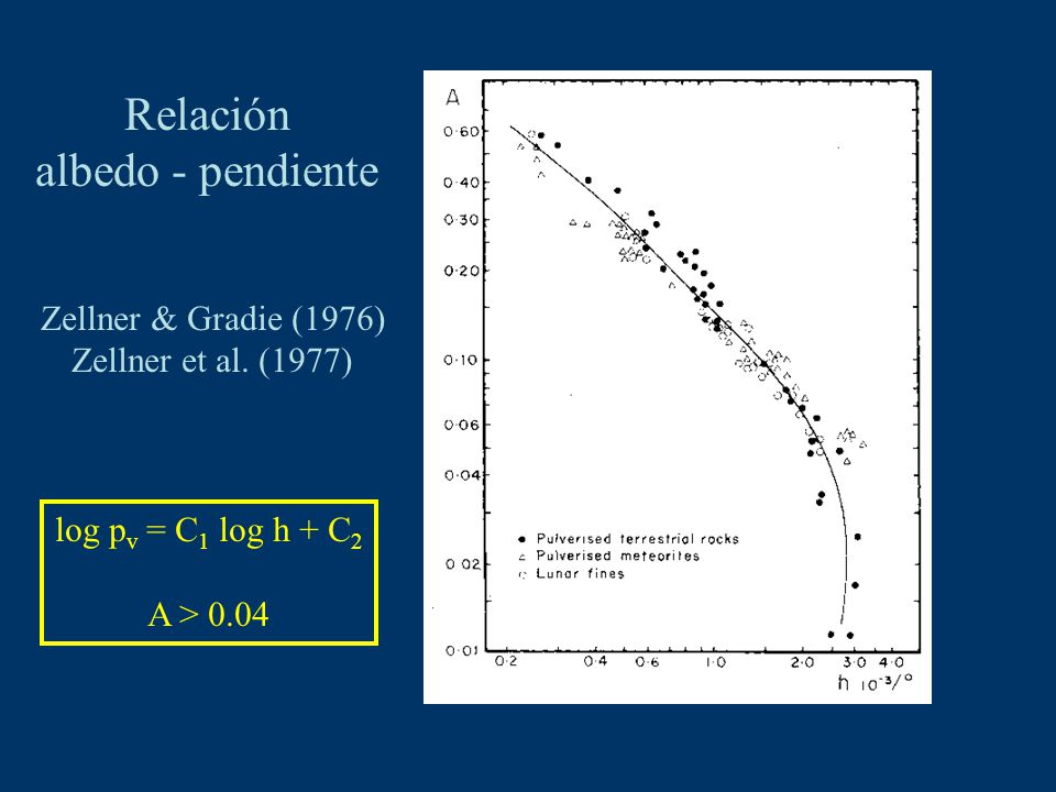 Relación albedo - pendiente Zellner & Gradie (1976) Zellner et al. (1977) log p v = C 1 log h + C 2 A > 0.04
