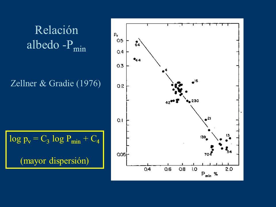 Relación albedo -P min Zellner & Gradie (1976) log p v = C 3 log P min + C 4 (mayor dispersión)