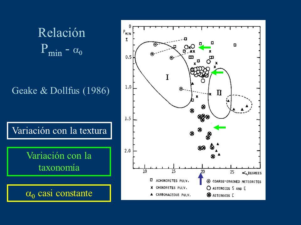 Relación P min - 0 Geake & Dollfus (1986) Variación con la textura Variación con la taxonomía 0 casi constante