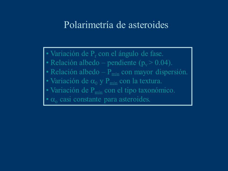 Polarimetría de asteroides Variación de P r con el ángulo de fase.