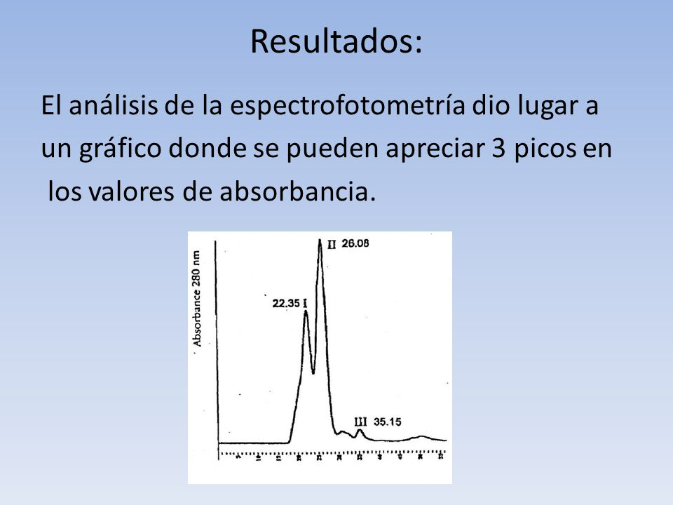 Resultados: El análisis de la espectrofotometría dio lugar a un gráfico donde se pueden apreciar 3 picos en los valores de absorbancia.