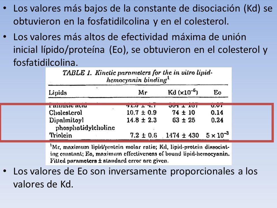 Los valores más bajos de la constante de disociación (Kd) se obtuvieron en la fosfatidilcolina y en el colesterol. Los valores más altos de efectivida