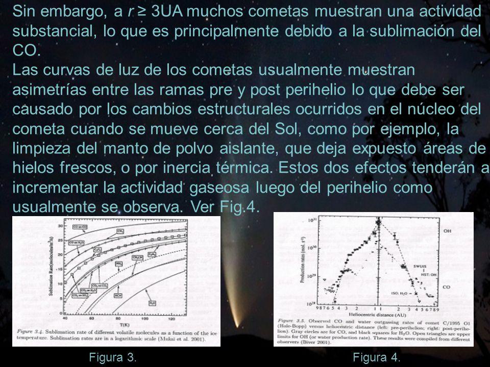 19 Sin embargo, a r 3UA muchos cometas muestran una actividad substancial, lo que es principalmente debido a la sublimación del CO.