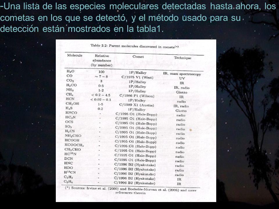 26 - Una lista de las especies moleculares detectadas hasta ahora, los cometas en los que se detectó, y el método usado para su detección están mostrados en la tabla1.