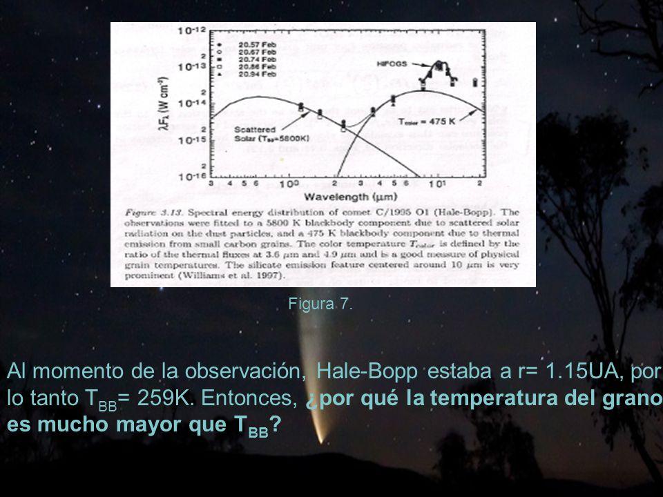 38 Al momento de la observación, Hale-Bopp estaba a r= 1.15UA, por lo tanto T BB = 259K.
