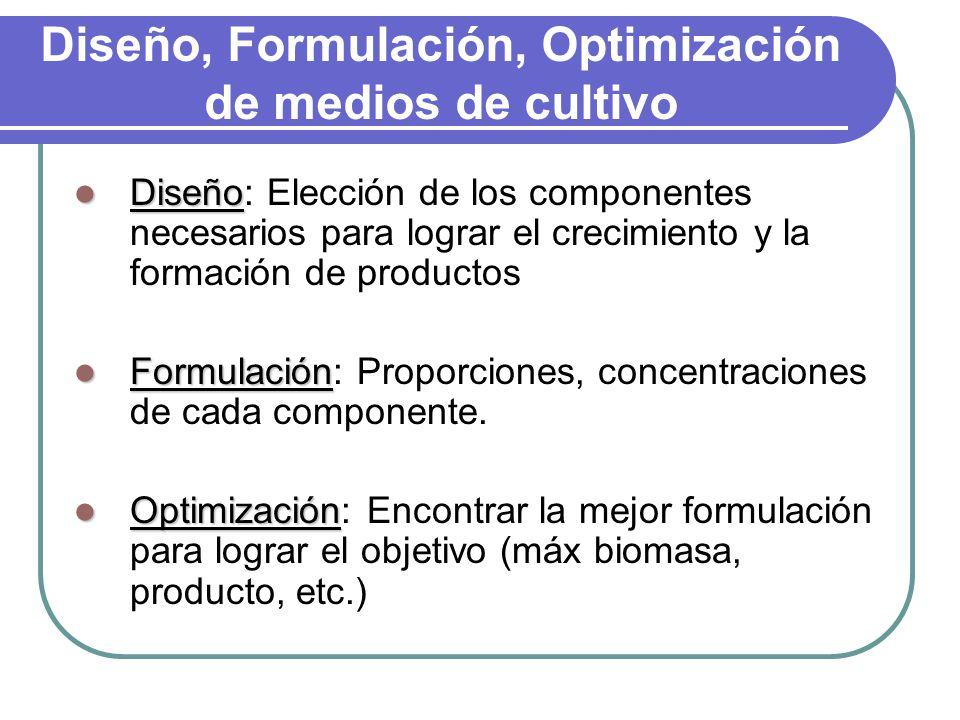 Diseño, Formulación, Optimización de medios de cultivo Diseño Diseño: Elección de los componentes necesarios para lograr el crecimiento y la formación de productos Formulación Formulación: Proporciones, concentraciones de cada componente.