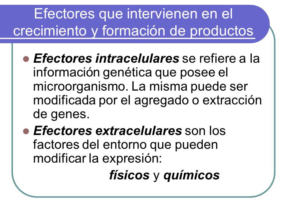 Efectores que intervienen en el crecimiento y formación de productos Efectores intracelulares se refiere a la información genética que posee el microorganismo.