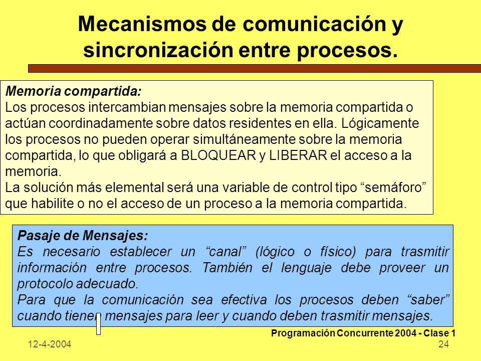 12-4-200424 Mecanismos de comunicación y sincronización entre procesos. Memoria compartida: Los procesos intercambian mensajes sobre la memoria compar