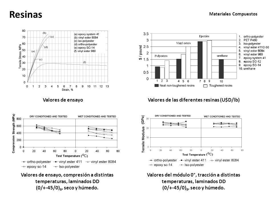 Materiales Compuestos Valores de ensayo Resinas Valores de las diferentes resinas (U$D/lb) Valores de ensayo, compresión a distintas temperaturas, laminados DD (0/+-45/0) 8, seco y húmedo.