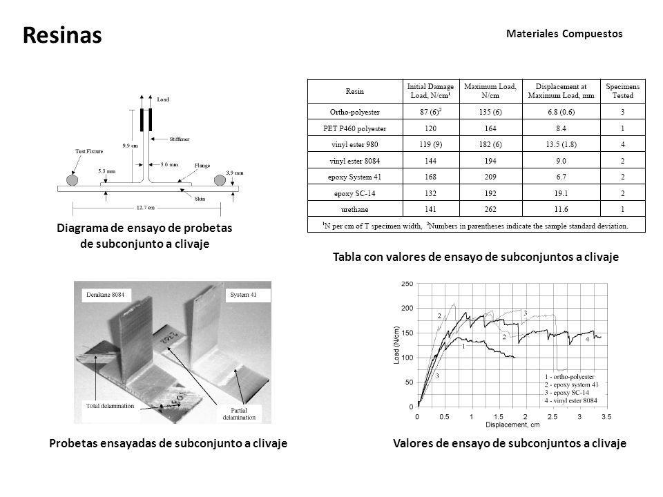 Materiales Compuestos Resinas Valores de ensayo de subconjuntos a clivaje Tabla con valores de ensayo de subconjuntos a clivaje Probetas ensayadas de subconjunto a clivaje Diagrama de ensayo de probetas de subconjunto a clivaje