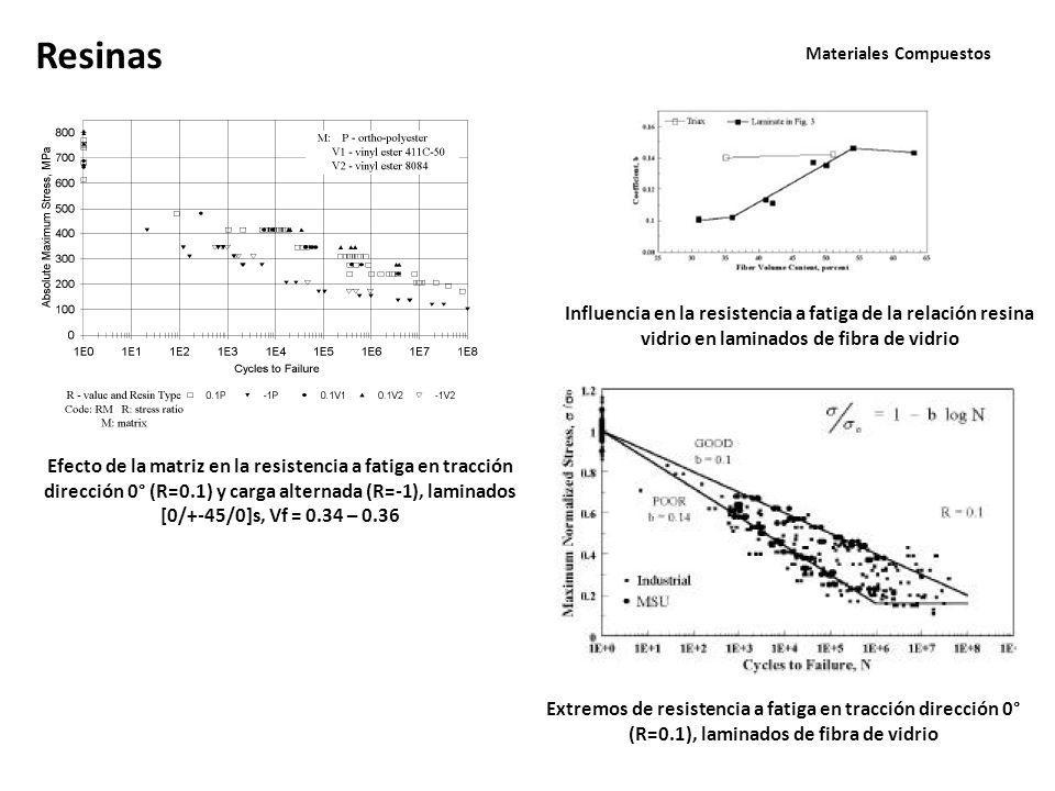Materiales Compuestos Resinas Efecto de la matriz en la resistencia a fatiga en tracción dirección 0° (R=0.1) y carga alternada (R=-1), laminados [0/+-45/0]s, Vf = 0.34 – 0.36 Extremos de resistencia a fatiga en tracción dirección 0° (R=0.1), laminados de fibra de vidrio Influencia en la resistencia a fatiga de la relación resina vidrio en laminados de fibra de vidrio