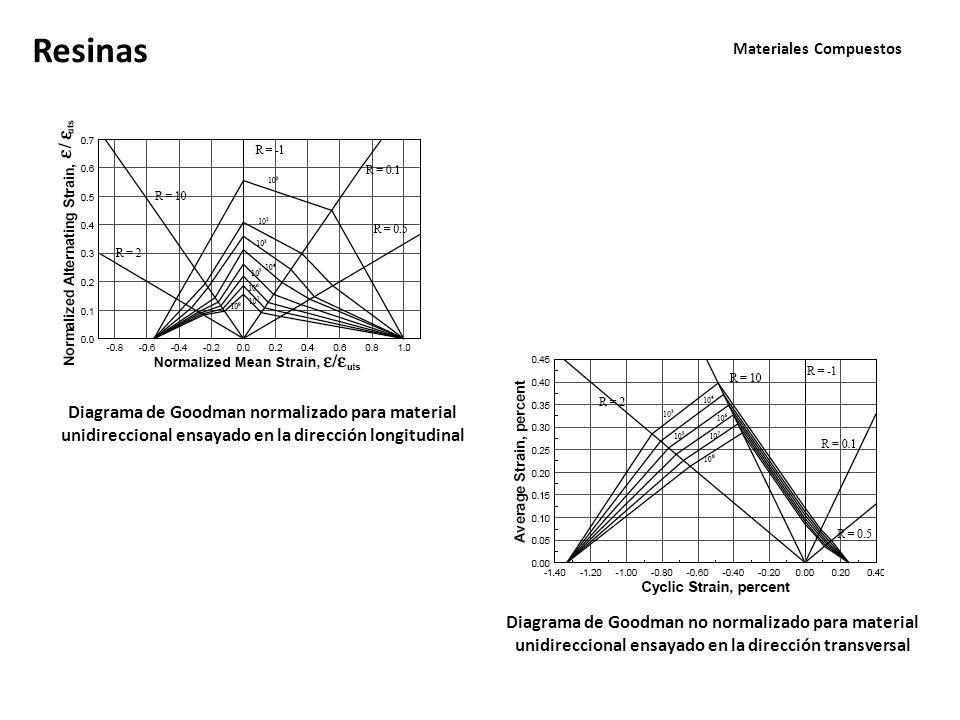 Materiales Compuestos Resinas Diagrama de Goodman normalizado para material unidireccional ensayado en la dirección longitudinal Diagrama de Goodman no normalizado para material unidireccional ensayado en la dirección transversal
