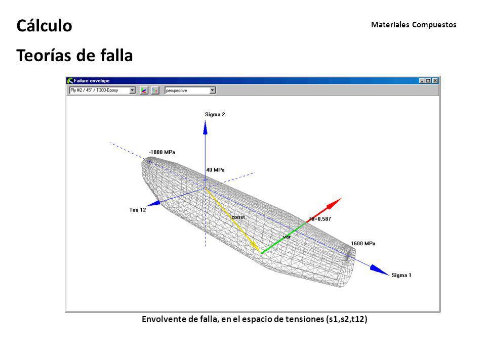 Materiales Compuestos Cálculo Teorías de falla Envolvente de falla, en el espacio de tensiones (s1,s2,t12)