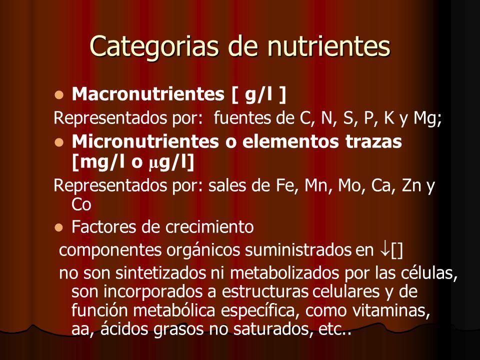 Categorias de nutrientes Macronutrientes [ g/l ] Representados por: fuentes de C, N, S, P, K y Mg; Micronutrientes o elementos trazas [mg/l o µ g/l] Representados por: sales de Fe, Mn, Mo, Ca, Zn y Co Factores de crecimiento componentes orgánicos suministrados en [] no son sintetizados ni metabolizados por las células, son incorporados a estructuras celulares y de función metabólica específica, como vitaminas, aa, ácidos grasos no saturados, etc..