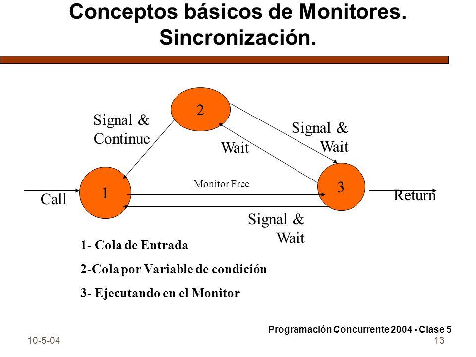 10-5-0413 Conceptos básicos de Monitores. Sincronización. Programación Concurrente 2004 - Clase 5 2 3 1 Call Return Signal & Wait Monitor Free Signal