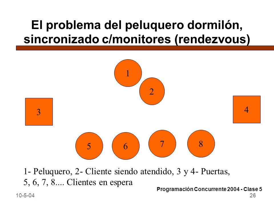 10-5-0426 El problema del peluquero dormilón, sincronizado c/monitores (rendezvous) Programación Concurrente 2004 - Clase 5 1 2 56 87 3 4 1- Peluquero