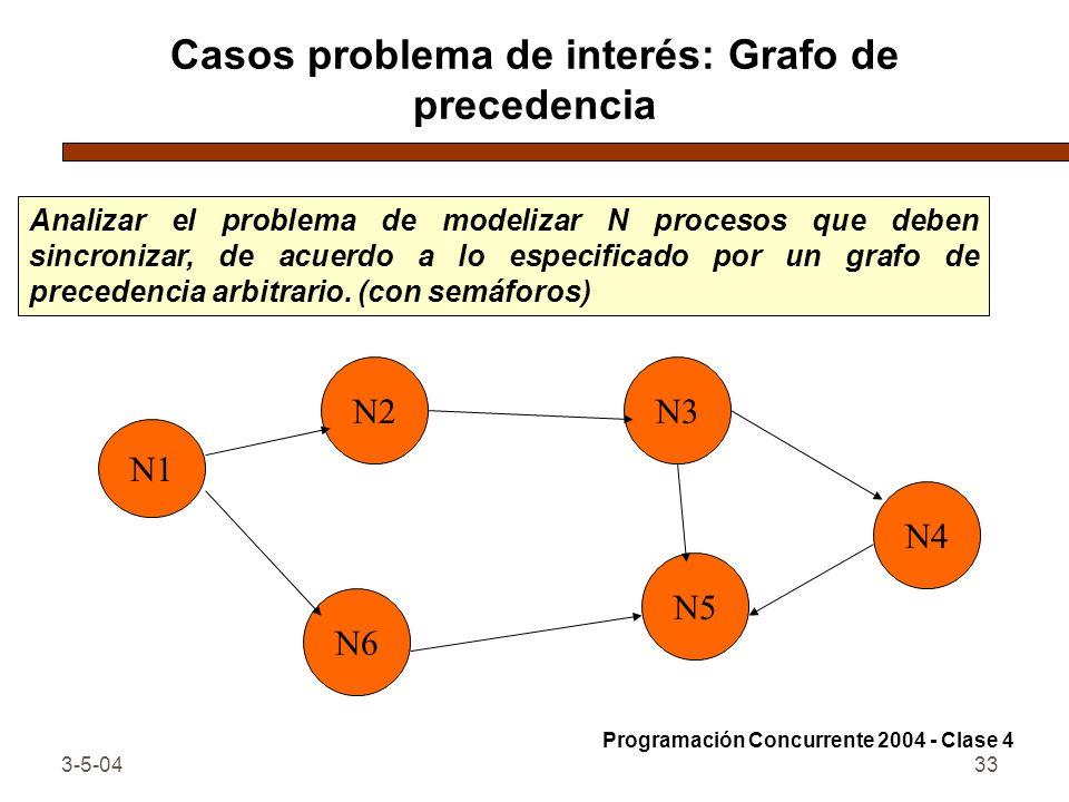 3-5-0433 Casos problema de interés: Grafo de precedencia Analizar el problema de modelizar N procesos que deben sincronizar, de acuerdo a lo especific