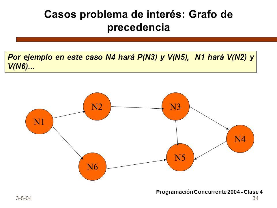 3-5-0434 Casos problema de interés: Grafo de precedencia Por ejemplo en este caso N4 hará P(N3) y V(N5), N1 hará V(N2) y V(N6)... Programación Concurr