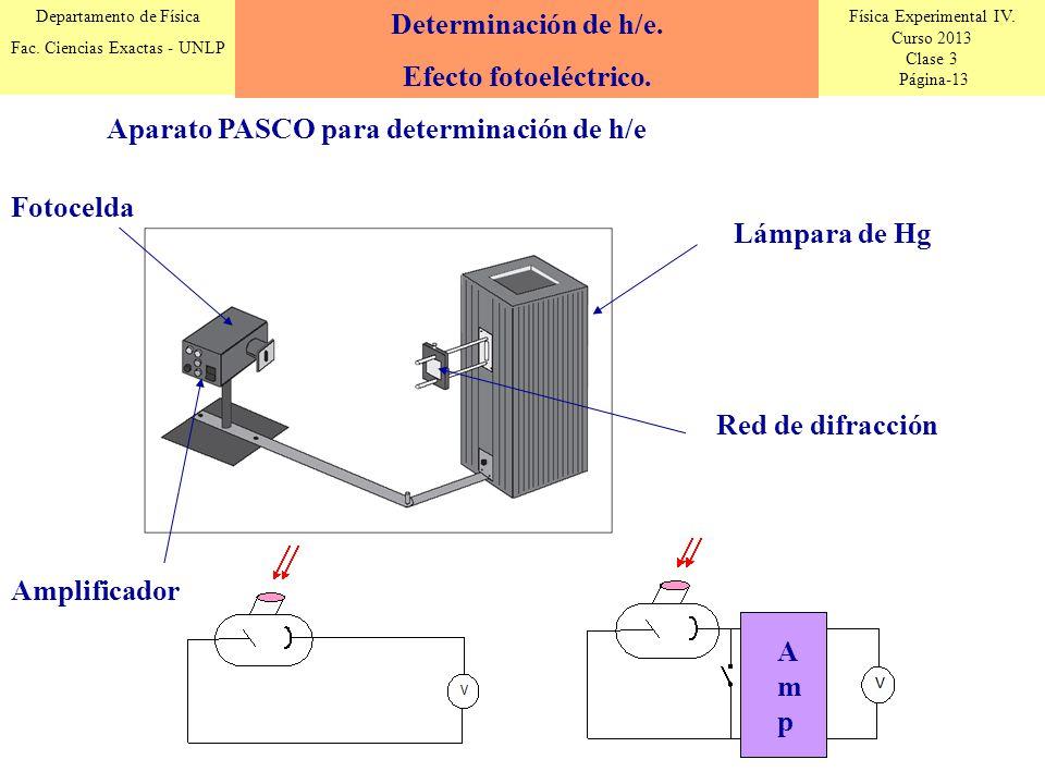 Física Experimental IV. Curso 2013 Clase 3 Página-13 Departamento de Física Fac. Ciencias Exactas - UNLP Determinación de h/e. Efecto fotoeléctrico. A