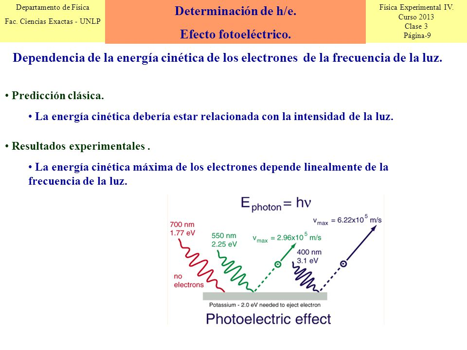 Física Experimental IV. Curso 2013 Clase 3 Página-9 Departamento de Física Fac. Ciencias Exactas - UNLP Dependencia de la energía cinética de los elec