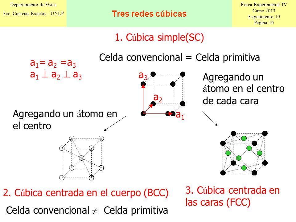 Física Experimental IV Curso 2013 Experimento 10 Página-16 Departamento de Física Fac. Ciencias Exactas - UNLP Tres redes cúbicas a1a1 a3a3 a2a2 a 1 =