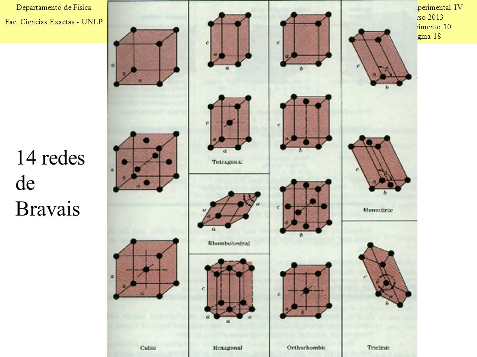 Física Experimental IV Curso 2013 Experimento 10 Página-18 Departamento de Física Fac. Ciencias Exactas - UNLP 14 redes de Bravais